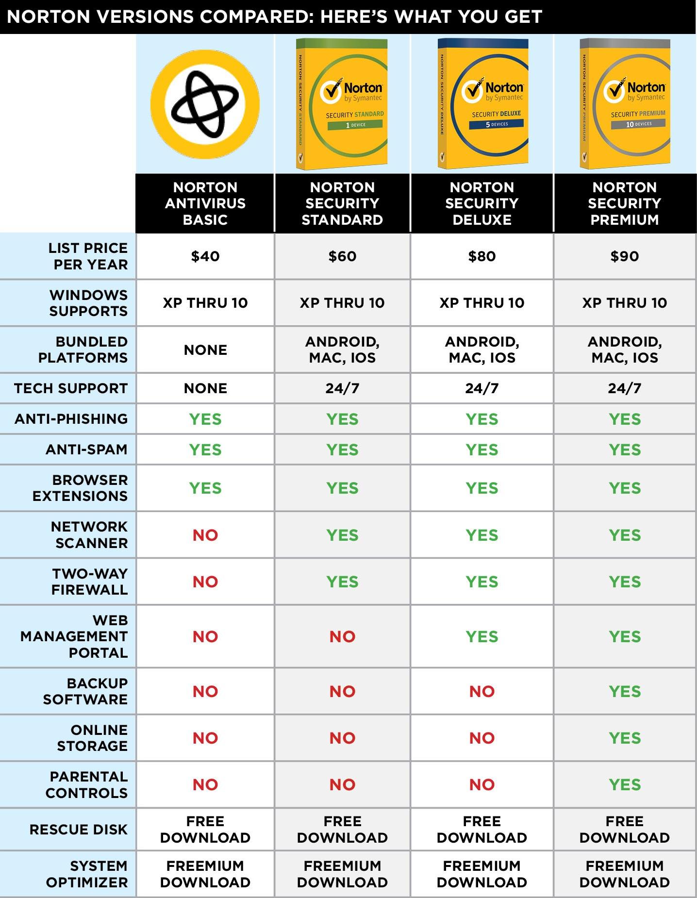Comparison of Norton Antivirus Review